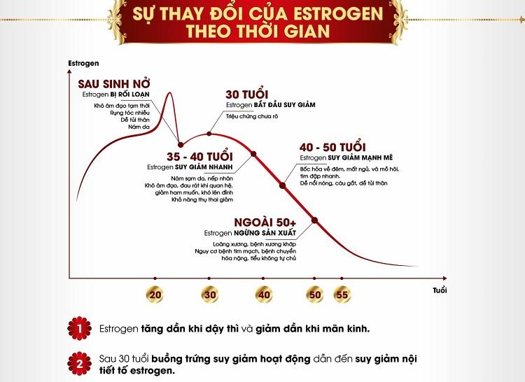 độ tuổi dùng sâm tố nữ để bổ sung sự thiếu hụt nội tiết tố